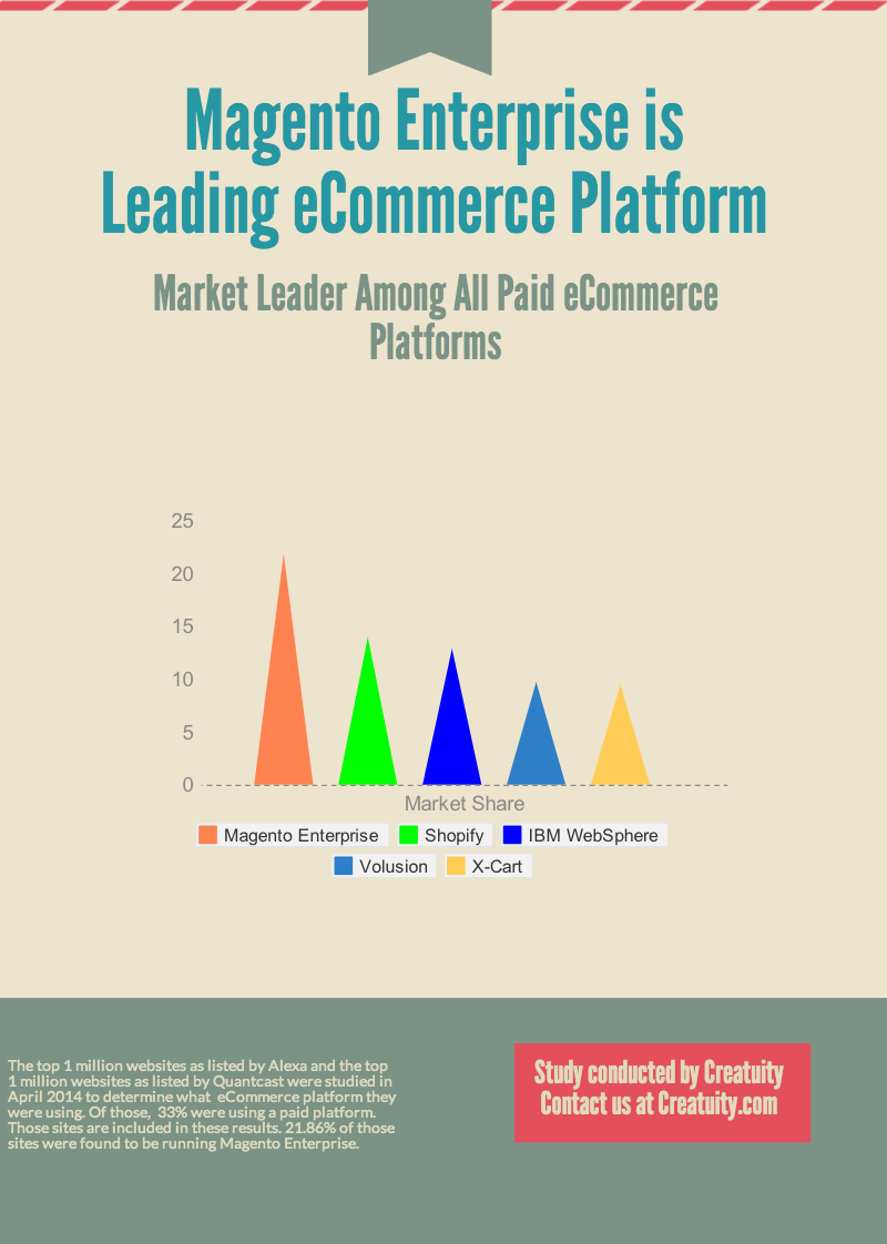 Magento Enterprise Leads All Other Paid Platforms