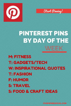 what pins are popular by each day of the week